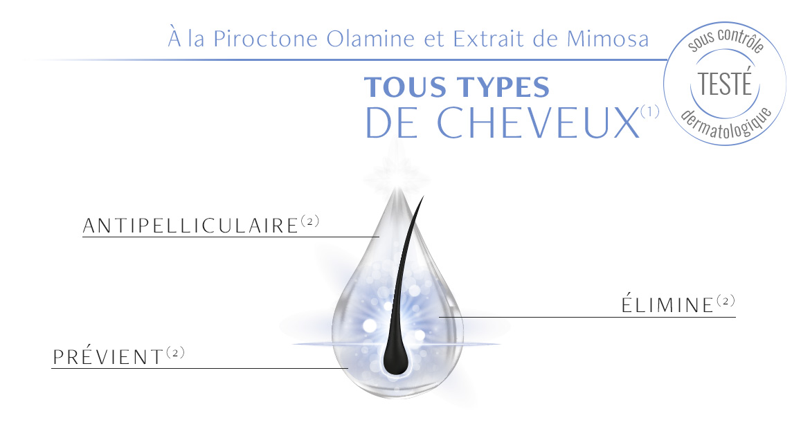 Actions du Shampooing Antipelliculaire Luxéol