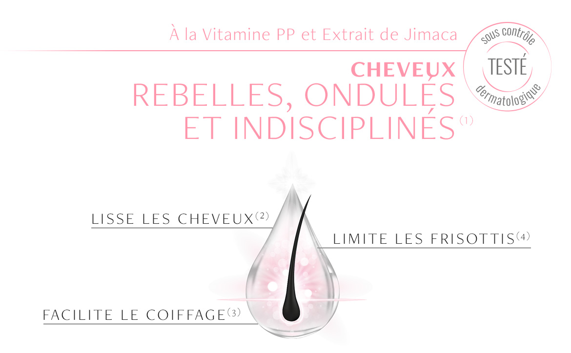 Actions du Shampooing Lissant Luxéol