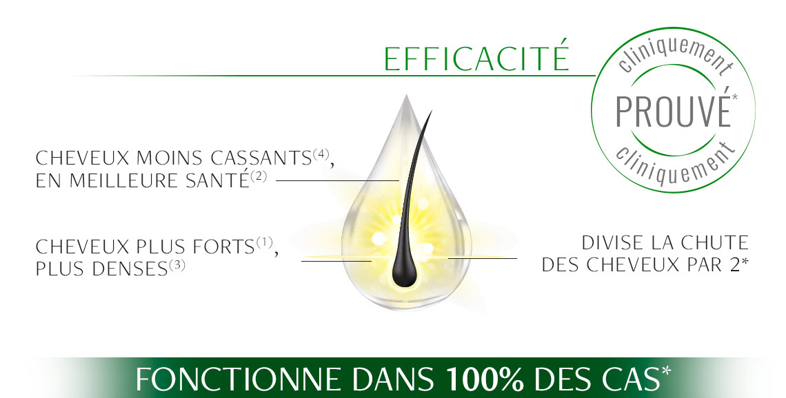 Actions du Spray Antichute Luxéol